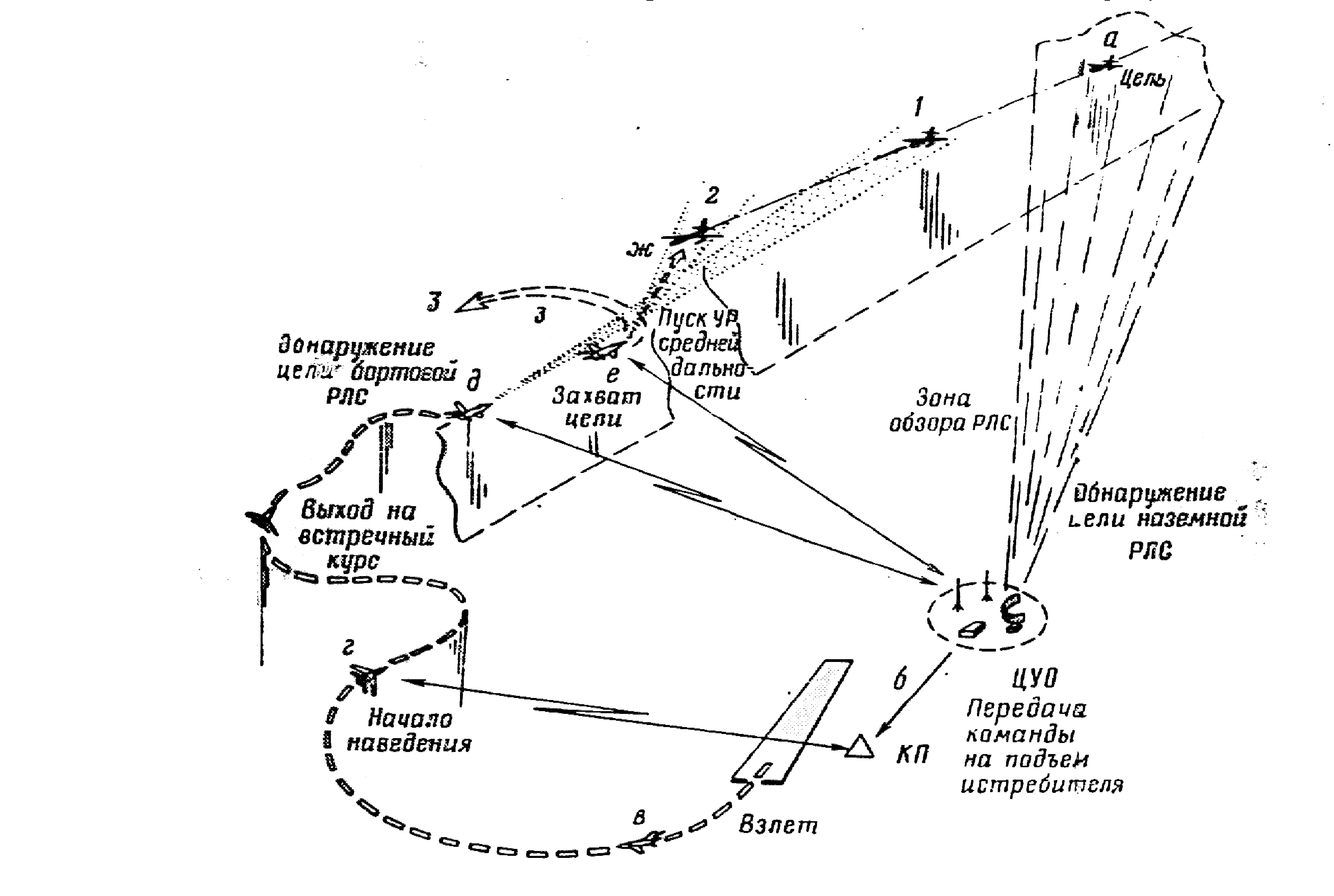 Моделирования для боя программу